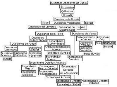 Árbol Genealógico de los Dussianos (Ëffew QulöanÂçÂxe ue mum ÇetheÂpÂt)